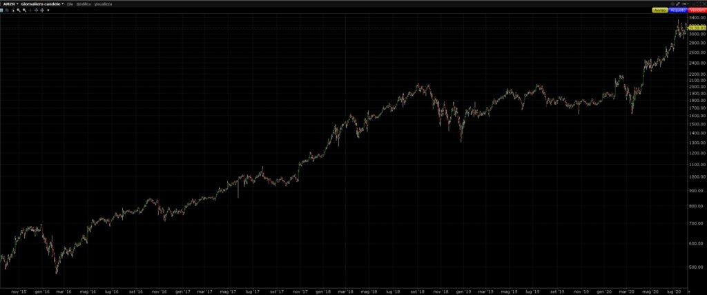 amazon giornaliero titolo azionario